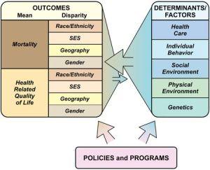 Social Deter. of Health